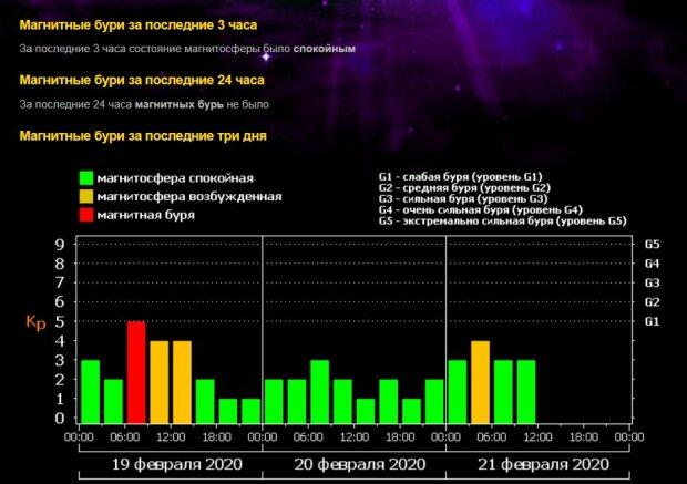 Статистика геомагнітної активності, ФІАН