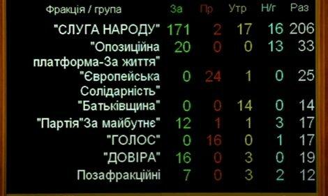 Голосування за С. Шкарлета - скріншот