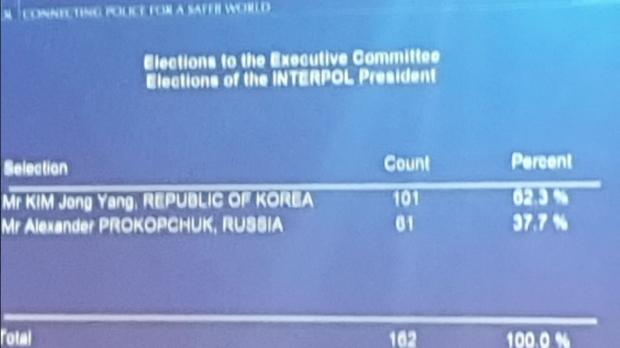 Результаты голосования выборов главы Интерпола