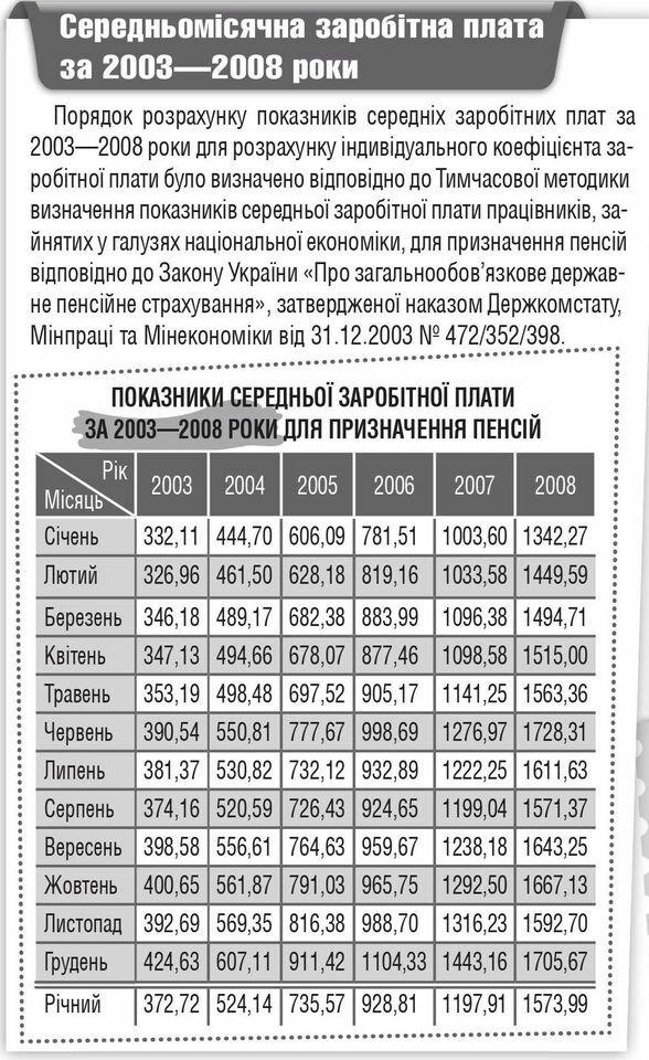 """Средня зарплата по Украине, данные: """"Пенсионный курьер"""""""