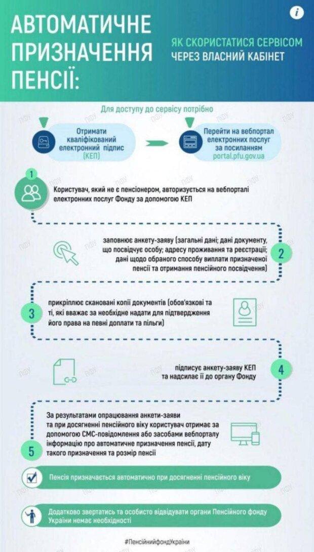 """Инфографика """"Автоматическое начисление пенсии"""", скриншот:pfu.gov.ua"""