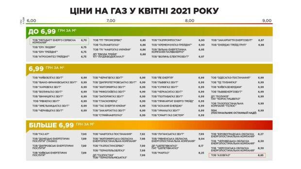 """Список змін цін на газ, інфографіка: """"ГазПравда"""""""