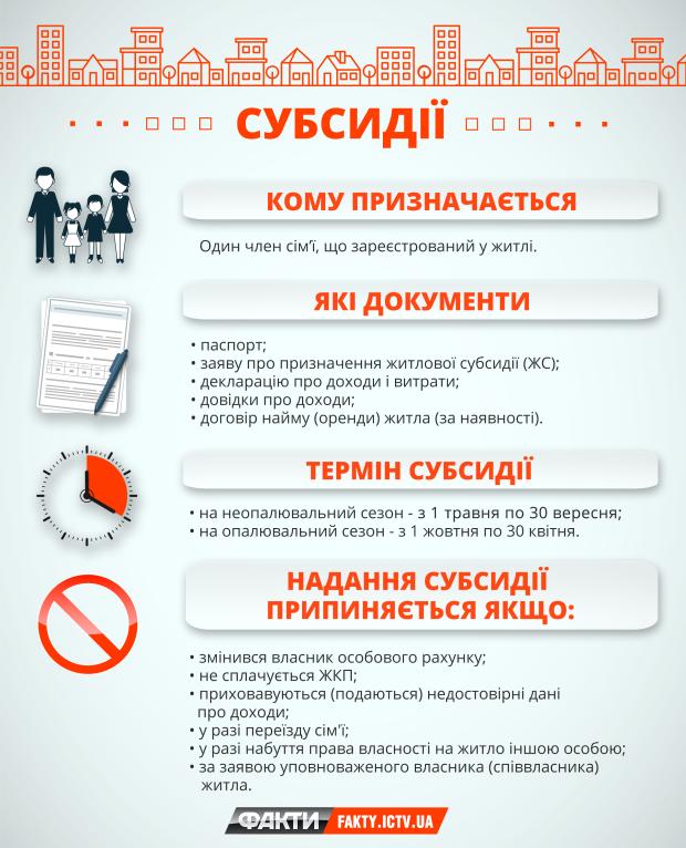 Субсидії в Україні