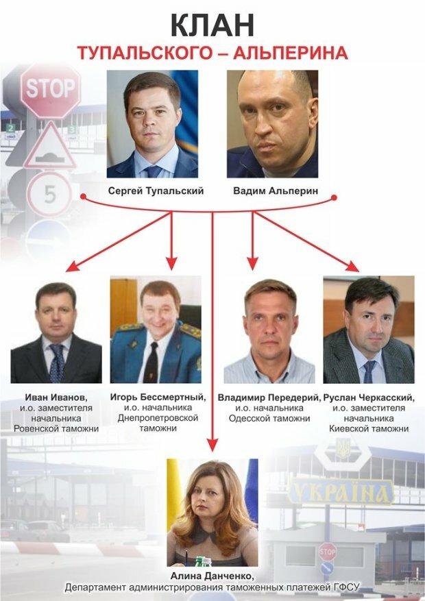 НАБУ затримало ексглаву київської митниці Тупальського та ще 6 осіб у справі Альперіна - Цензор.НЕТ 3269