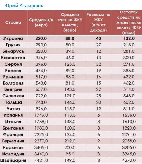Таблиця співвідношення середньої зарплати і витрат на ЖКГ, скрін: Юрій Атаманюк / Телеграм
