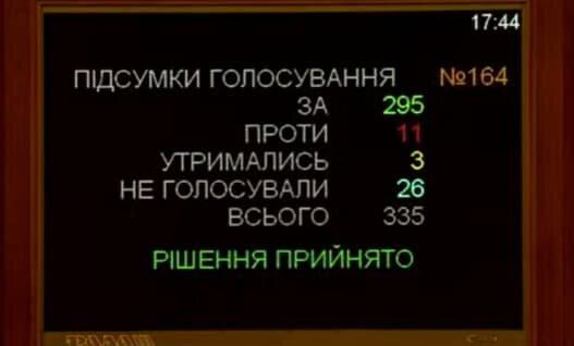 Голосування за звільнення школярів від атестації, фото: Знай.ua