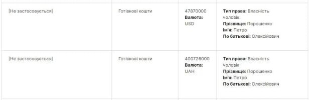 Дані в декларації, скріншот: public.nazk.gov.ua