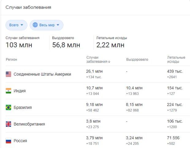 Статистика COVID-19 у світі, 31 січня, скріншот: Google