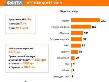 Державний бюджет України на 2019 рік, основні показники