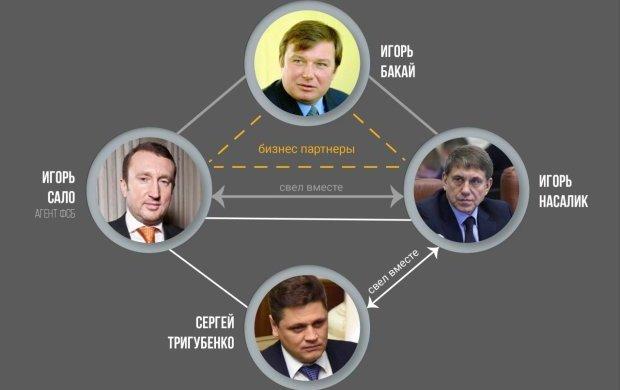 Игорь Бакай, Игорь Сало, Игорь Насалик - бермудский треугольник украинского угля