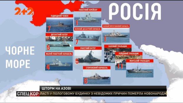 Блокада Азовского моря