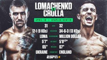 Бій Ломаченко - Кролла відбудеться 12 квітня