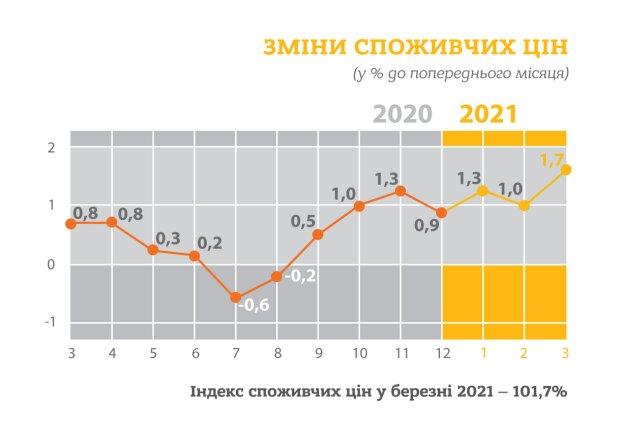 Інфографіка щодо зміни споживчих цін, скріншот: Держстат