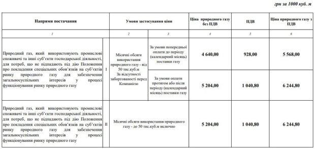 Ціна на газ в Україні рекордно обвалились: кого торкнеться оновлення тарифів