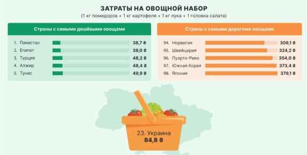 Ціни на продукти, фото: вільне джерело
