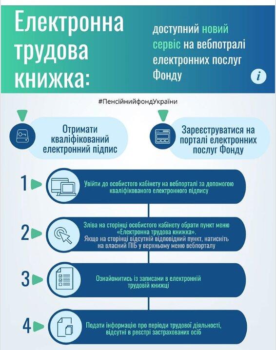 Электронная трудовая книжка, скриншот: facebook / pfu.gov.ua