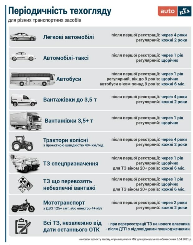 Инфографика по техосмотру, скриншот: auto.ria