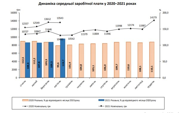 Динаміка середньої зарплати у 2020-2021 рр, ukrstat.gov.ua/