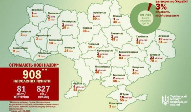 В Украине рекомендуют переименовать 908 населенных пунктов
