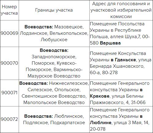 Избирательные участки на выборах Украины в Польше