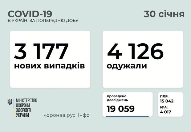 Ситуація в Україні на 31 січня, МОЗ