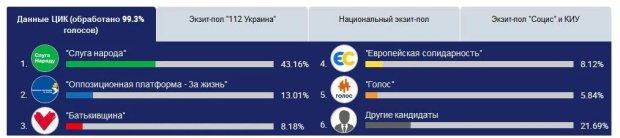 Мажоританики - половина парламенту: хто проходить в Раду, повний список