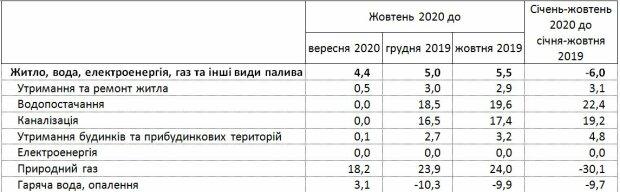 Изменения потребительских цен на услуги, скриншот: ukrstat.gov.ua
