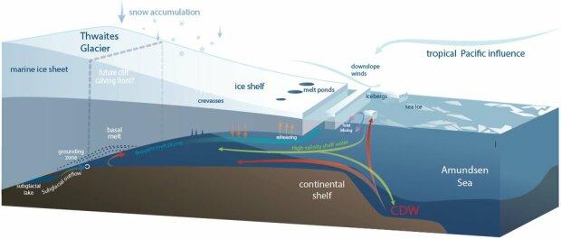 Изменения в уровне Мирового океана, схема: phys
