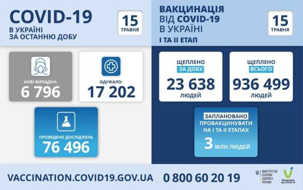 Статистика МОЗ, скріншот: Facebook