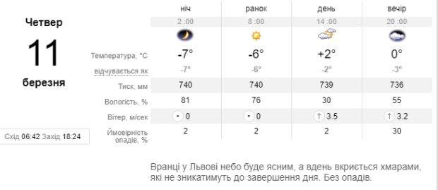 Погода - sinoptik.ua