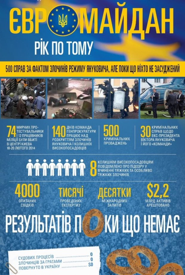 Amnesty International: за рік після Майдану немає ні винних, ні правосуддя