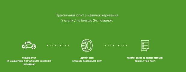 Іспит у СЦ МВС, скріншот: hsc.gov.ua