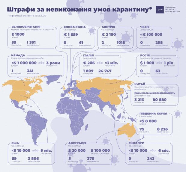 інфографіка: Український інститут майбутнього