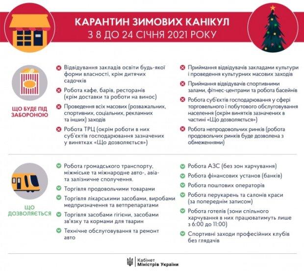 Инфографика КМУ