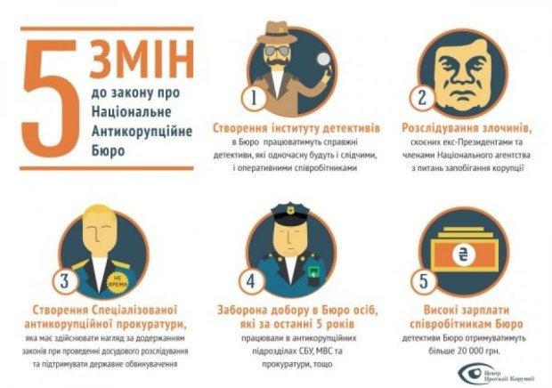 Депутаты со скандалом голосовали за Антикоррупционное бюро