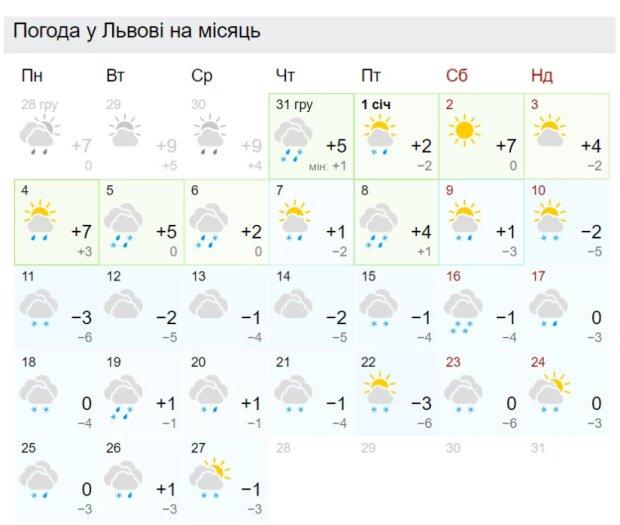 Погода во Львове в январе, gismeteo.ua
