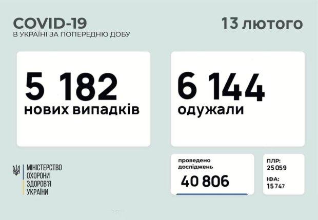 Статистика Минздрава, скриншот: Facebook