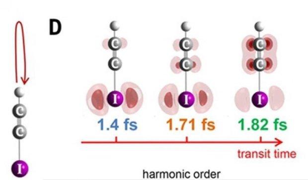 Ученые впервые показали движение электрона в реальном времени