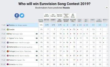 Букмекеры кто победит на евровидение 2019 [PUNIQRANDLINE-(au-dating-names.txt) 40