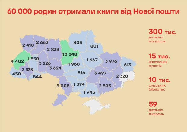 300 тисяч дітей з усієї України отримують книги від Нової пошти