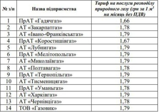 Тарифи на розподіл газу, фото: epravda.com.ua