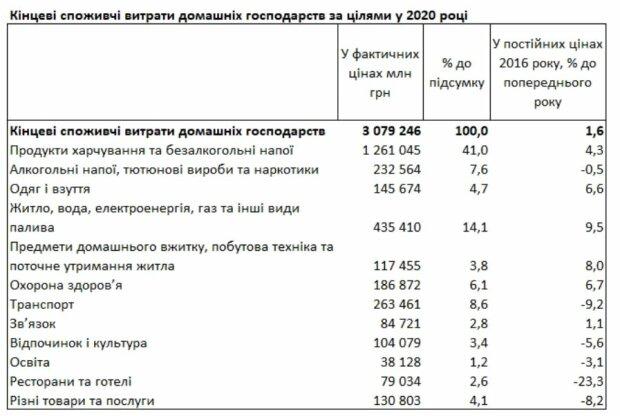 Таблиця даних Держстату, скріншот: ukrstat.gov.ua