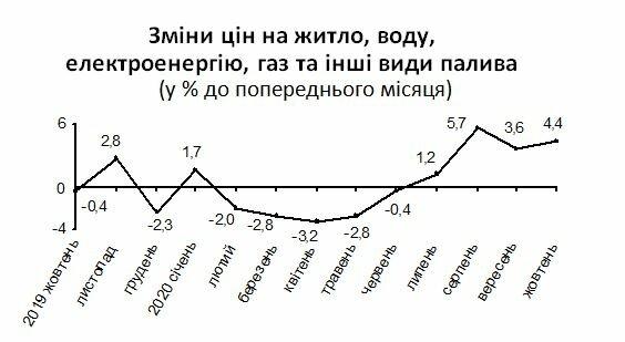 Динамика изменения цен в Украине, скриншот: ukrstat.gov.ua