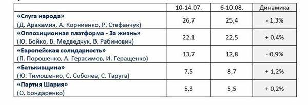 Соцопрос, данные: BURI-Украина