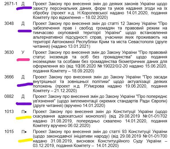 Плани на 2021 рік, законопроекти - скріншот