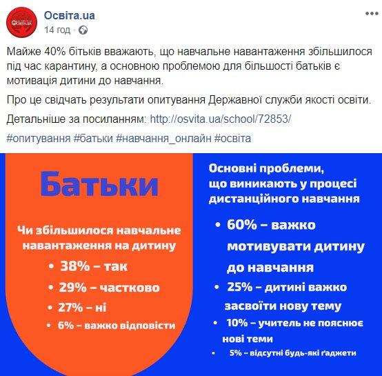 Результаты опроса, скриншот: facebook.com/osvita.ua