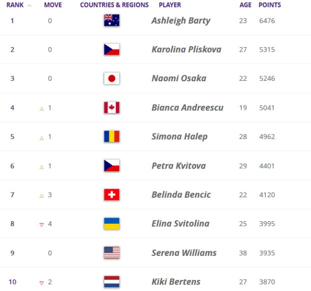 Оновлений рейтинг WTA