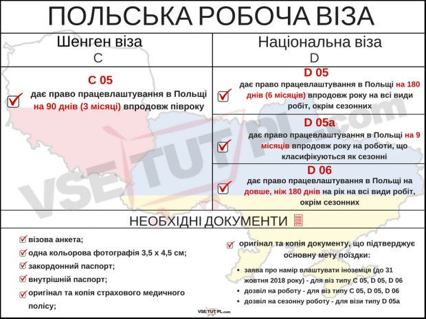 Легальна робота у Польщі