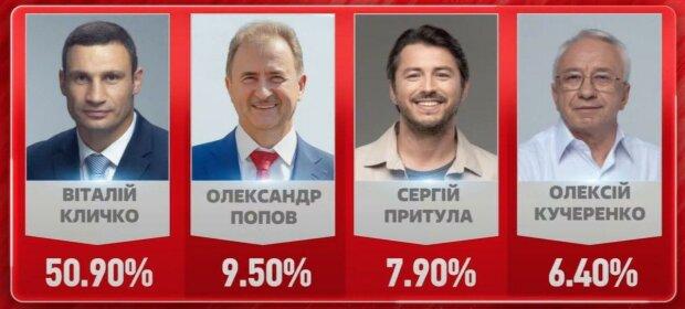 """На виборах в Києві перемагають Кличко (50,9%) та """"УДАР"""" (19,7%), - паралельний підрахунок голосів"""
