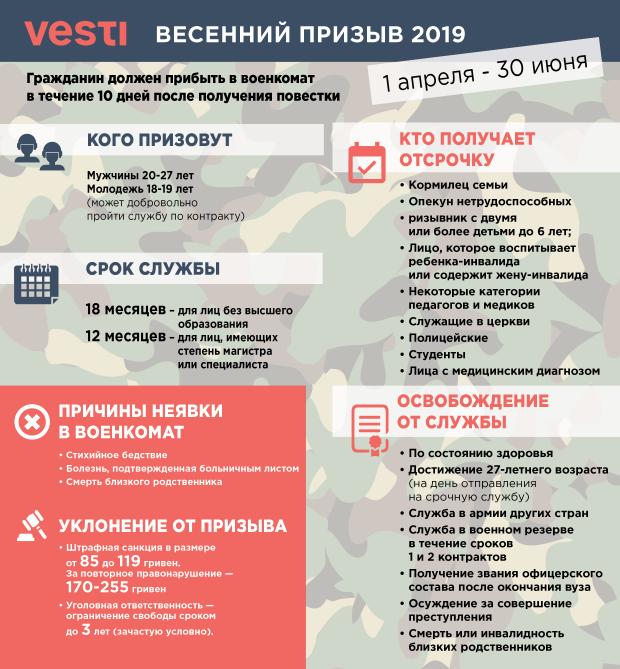 В Украине стартовал весенний призыв: что ждет молодых призывников в этом году